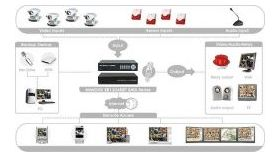 AVerMedia EB1304NET SATA :: Записващо устройство (DVR) AVerDiGi EB1304 NET SATA